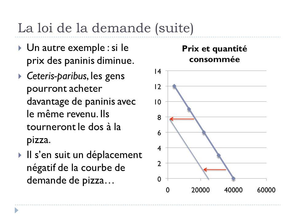 La loi de la demande (suite) Un autre exemple : si le prix des paninis diminue.