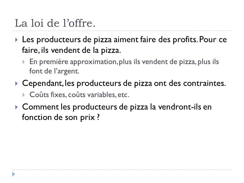 La loi de loffre. Les producteurs de pizza aiment faire des profits.