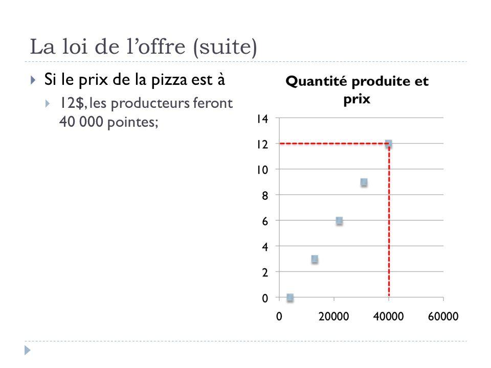 La loi de loffre (suite) Si le prix de la pizza est à 12$, les producteurs feront 40 000 pointes;