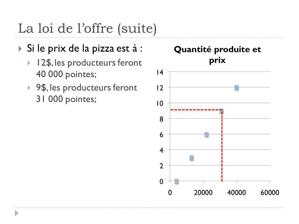 La loi de loffre (suite) Si le prix de la pizza est à : 12$, les producteurs feront 40 000 pointes; 9$, les producteurs feront 31 000 pointes;