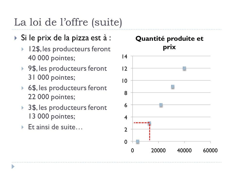 La loi de loffre (suite) Si le prix de la pizza est à : 12$, les producteurs feront 40 000 pointes; 9$, les producteurs feront 31 000 pointes; 6$, les producteurs feront 22 000 pointes; 3$, les producteurs feront 13 000 pointes; Et ainsi de suite…