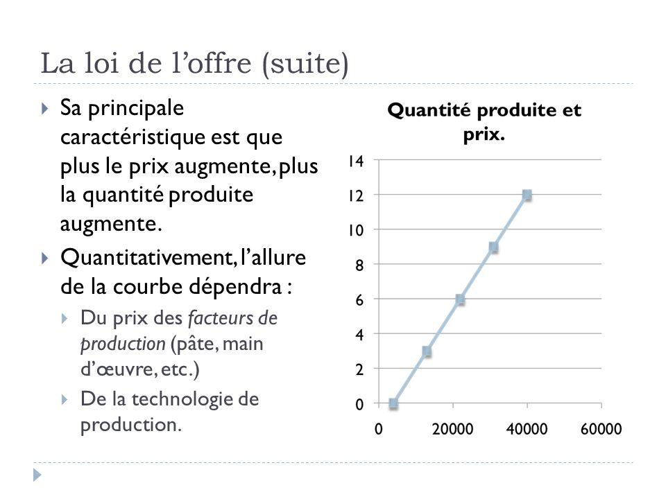 La loi de loffre (suite) Sa principale caractéristique est que plus le prix augmente, plus la quantité produite augmente.