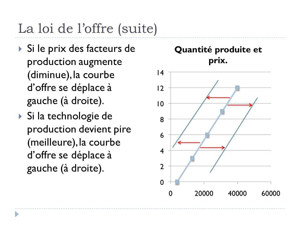 La loi de loffre (suite) Si le prix des facteurs de production augmente (diminue), la courbe doffre se déplace à gauche (à droite).