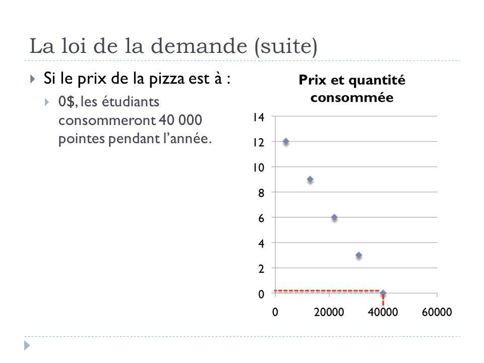 La loi de la demande (suite) Si le prix de la pizza est à : 0$, les étudiants consommeront 40 000 pointes pendant lannée; 3$, les étudiants consommeront 31 000 pointes;