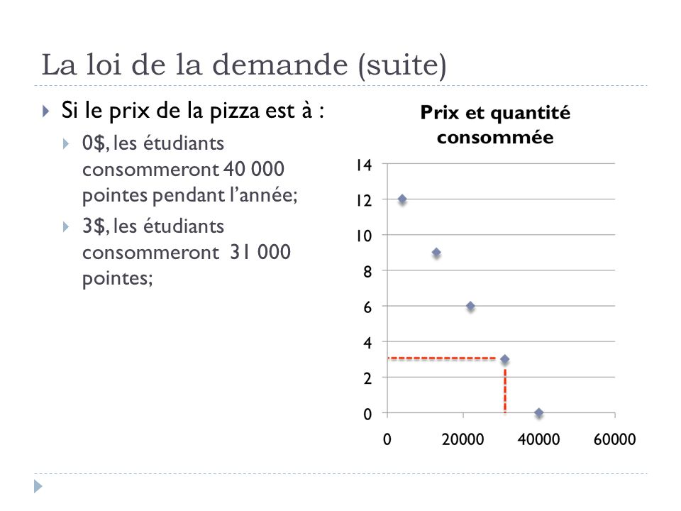La loi de la demande (suite) Si le prix de la pizza est à : 0$, les étudiants consommeront 40 000 pointes pendant lannée; 3$, les étudiants consommeront 31 000 pointes; 6$, les étudiants consommeront 22 000 pointes;