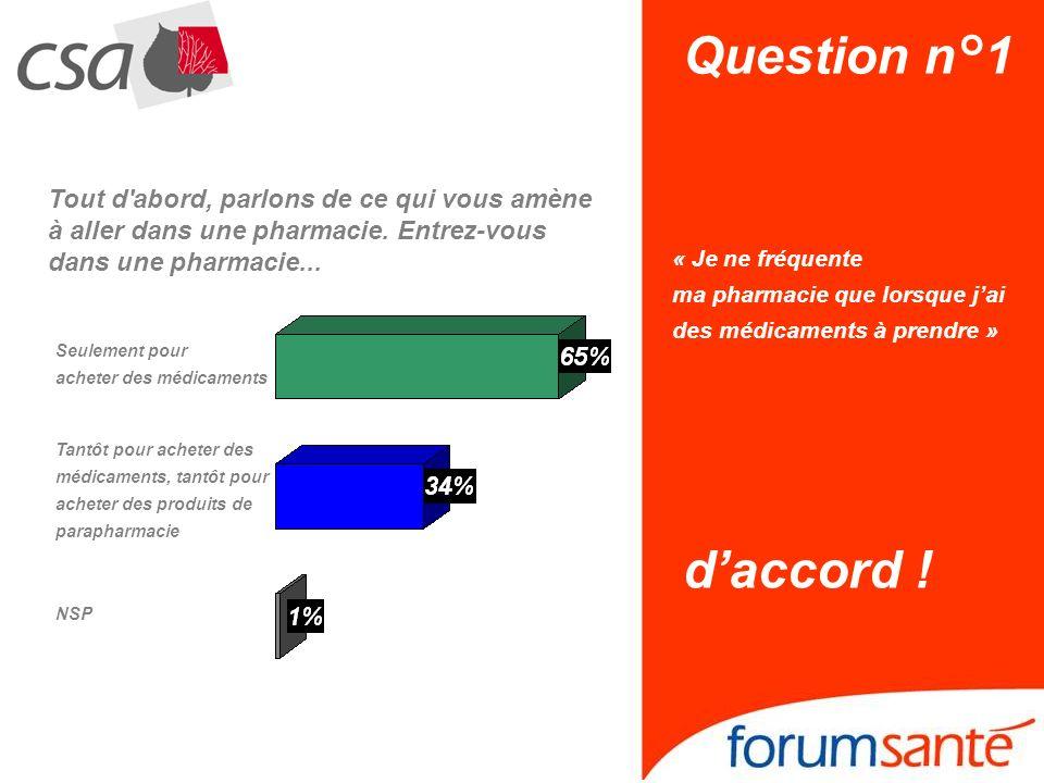 Question n°1 « Je ne fréquente ma pharmacie que lorsque jai des médicaments à prendre » daccord .