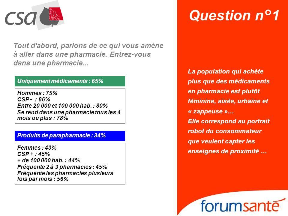 Question n°1 La population qui achète plus que des médicaments en pharmacie est plutôt féminine, aisée, urbaine et « zappeuse »… Elle correspond au po