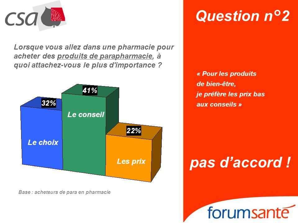 Question n°2 « Pour les produits de bien-être, je préfère les prix bas aux conseils » pas daccord ! Lorsque vous allez dans une pharmacie pour acheter