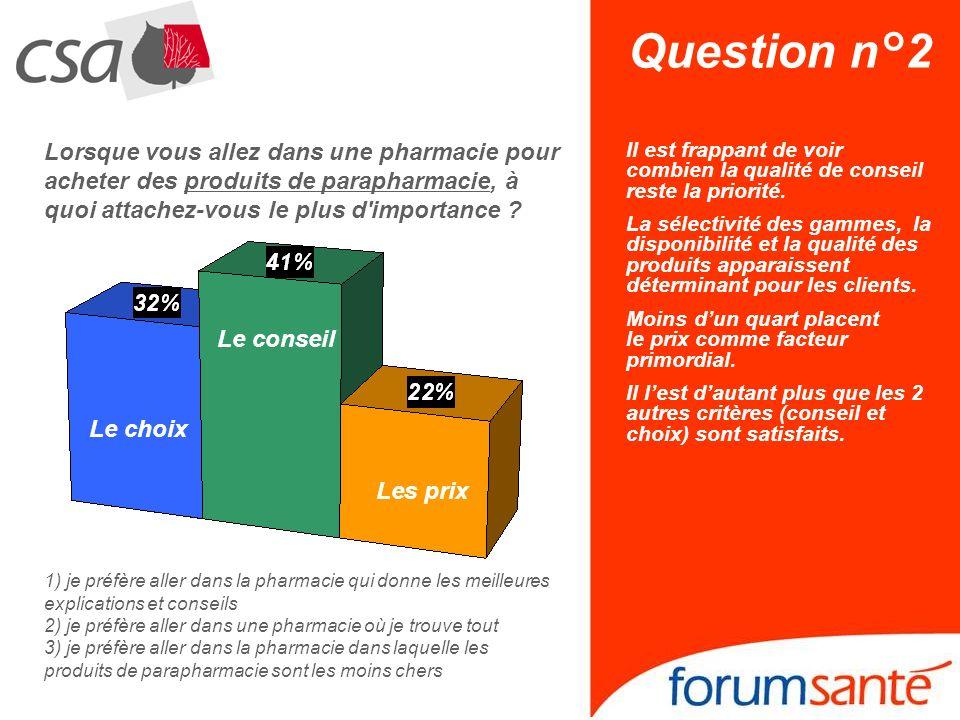 Question n°2 Lorsque vous allez dans une pharmacie pour acheter des produits de parapharmacie, à quoi attachez-vous le plus d'importance ? Les prix Le