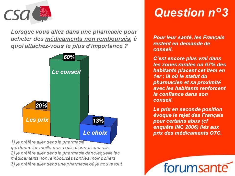 Question n°3 Lorsque vous allez dans une pharmacie pour acheter des médicaments non remboursés, à quoi attachez-vous le plus d'importance ? Les prix L