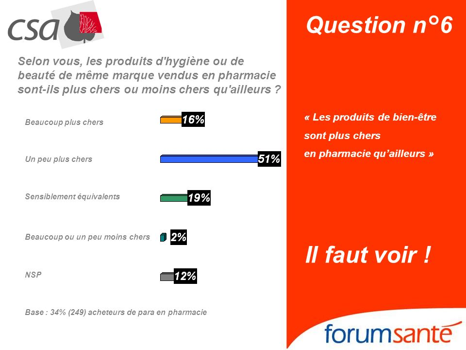 Question n°6 « Les produits de bien-être sont plus chers en pharmacie quailleurs » Il faut voir ! Sensiblement équivalents NSP Beaucoup plus chers Bea