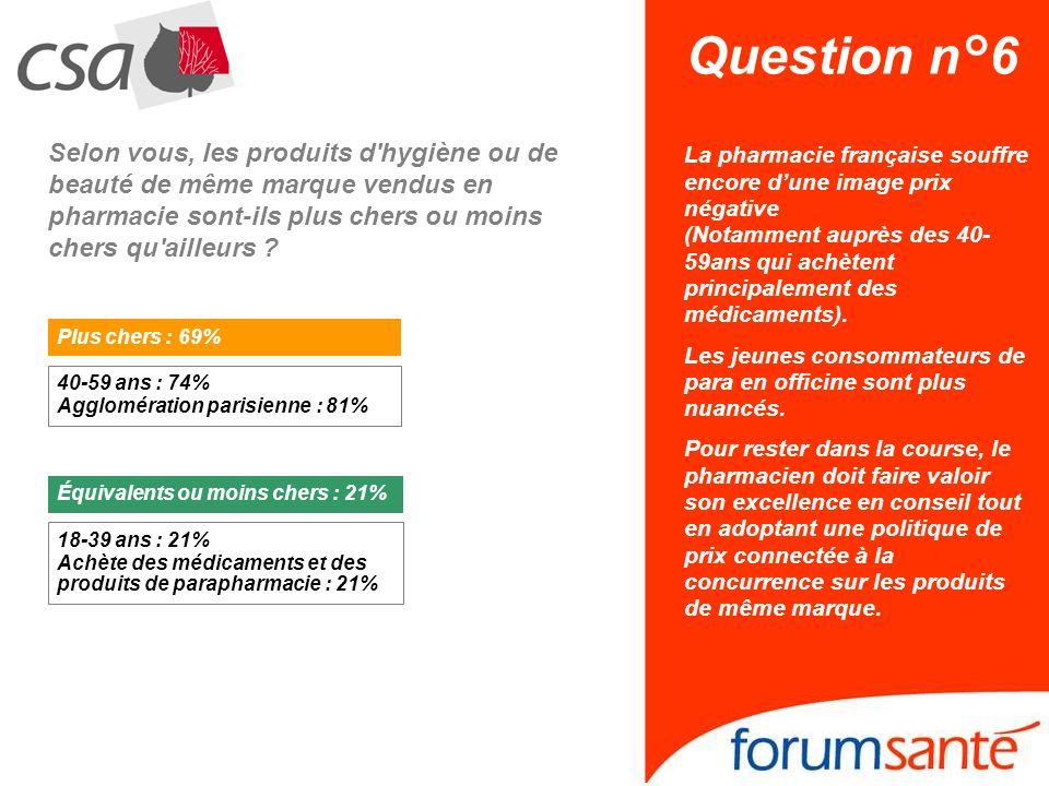 Question n°6 Selon vous, les produits d'hygiène ou de beauté de même marque vendus en pharmacie sont-ils plus chers ou moins chers qu'ailleurs ? 40-59