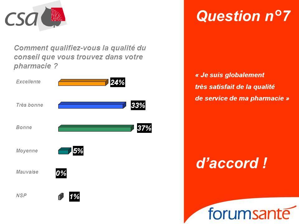 Question n°7 « Je suis globalement très satisfait de la qualité de service de ma pharmacie » daccord ! Bonne NSP Excellente Moyenne Mauvaise Très bonn