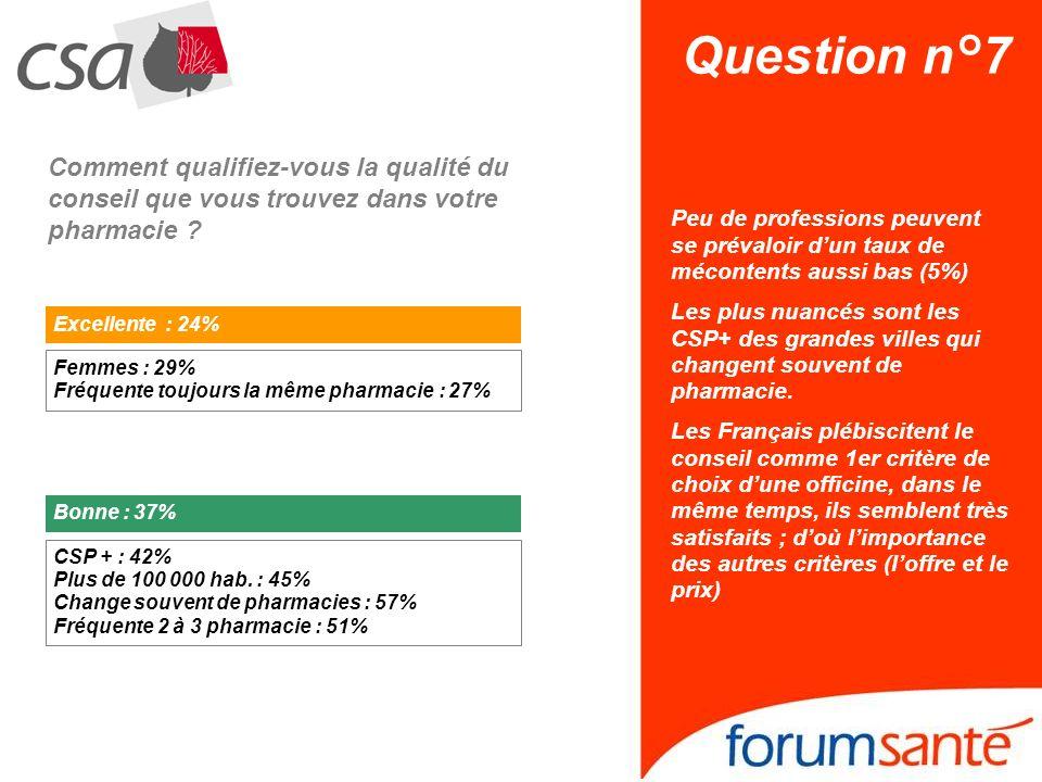 Question n°7 Comment qualifiez-vous la qualité du conseil que vous trouvez dans votre pharmacie ? Peu de professions peuvent se prévaloir dun taux de