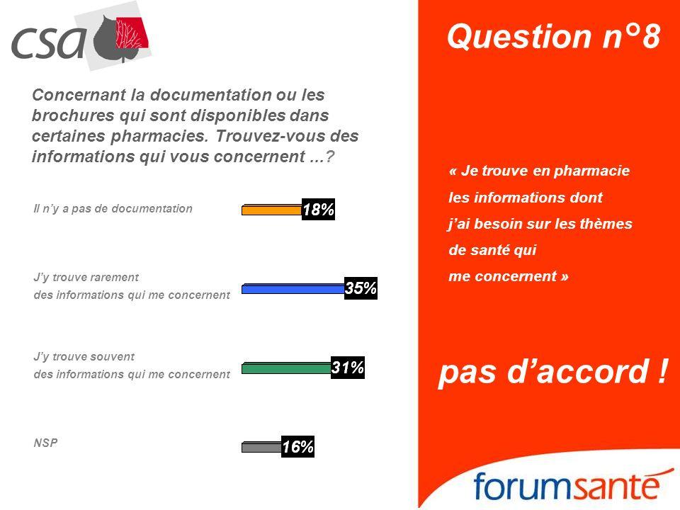 Question n°8 « Je trouve en pharmacie les informations dont jai besoin sur les thèmes de santé qui me concernent » pas daccord ! NSP Jy trouve souvent