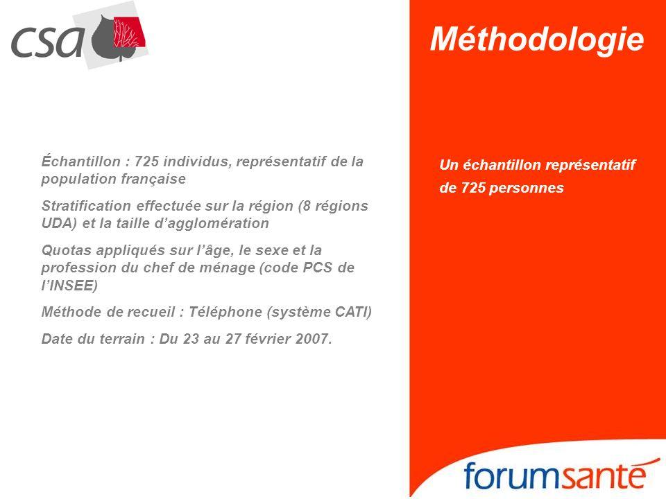 Échantillon : 725 individus, représentatif de la population française Stratification effectuée sur la région (8 régions UDA) et la taille dagglomérati