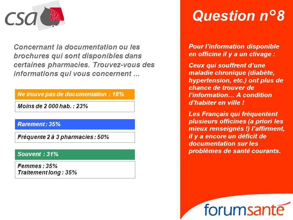 Question n°8 Concernant la documentation ou les brochures qui sont disponibles dans certaines pharmacies. Trouvez-vous des informations qui vous conce