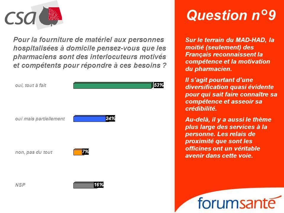 Question n°9 Sur le terrain du MAD-HAD, la moitié (seulement) des Français reconnaissent la compétence et la motivation du pharmacien.