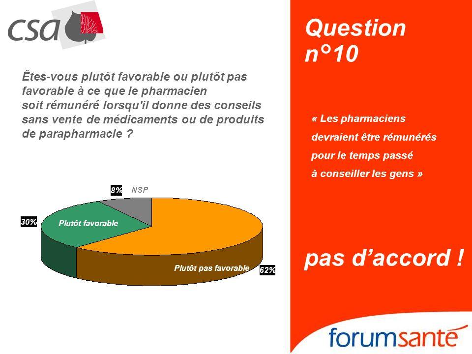 Question n°10 « Les pharmaciens devraient être rémunérés pour le temps passé à conseiller les gens » pas daccord ! NSP Plutôt pas favorable Plutôt fav