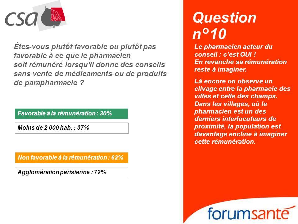 Question n°10 Êtes-vous plutôt favorable ou plutôt pas favorable à ce que le pharmacien soit rémunéré lorsqu'il donne des conseils sans vente de médic