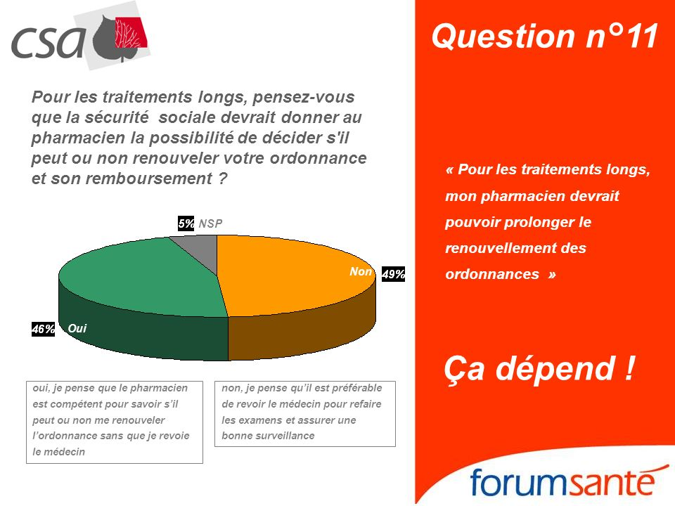 Question n°11 « Pour les traitements longs, mon pharmacien devrait pouvoir prolonger le renouvellement des ordonnances » Ça dépend ! NSP Non Oui Pour