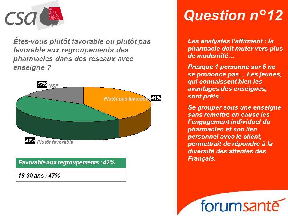 Question n°12 Êtes-vous plutôt favorable ou plutôt pas favorable aux regroupements des pharmacies dans des réseaux avec enseigne .