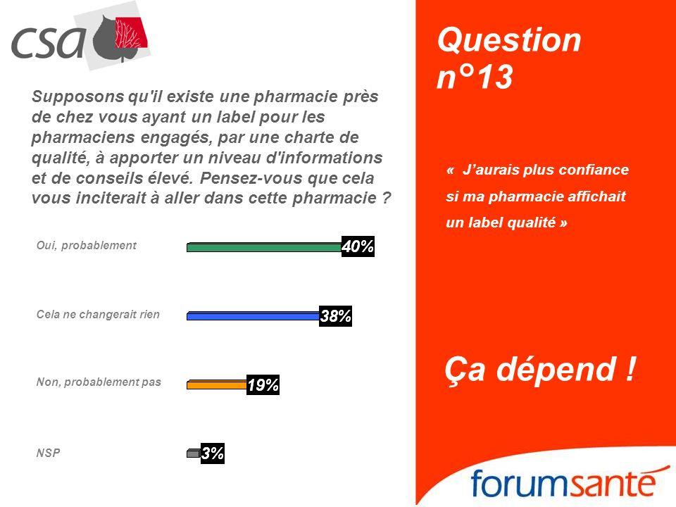 Question n°13 « Jaurais plus confiance si ma pharmacie affichait un label qualité » Ça dépend ! NSP Non, probablement pas Oui, probablement Cela ne ch