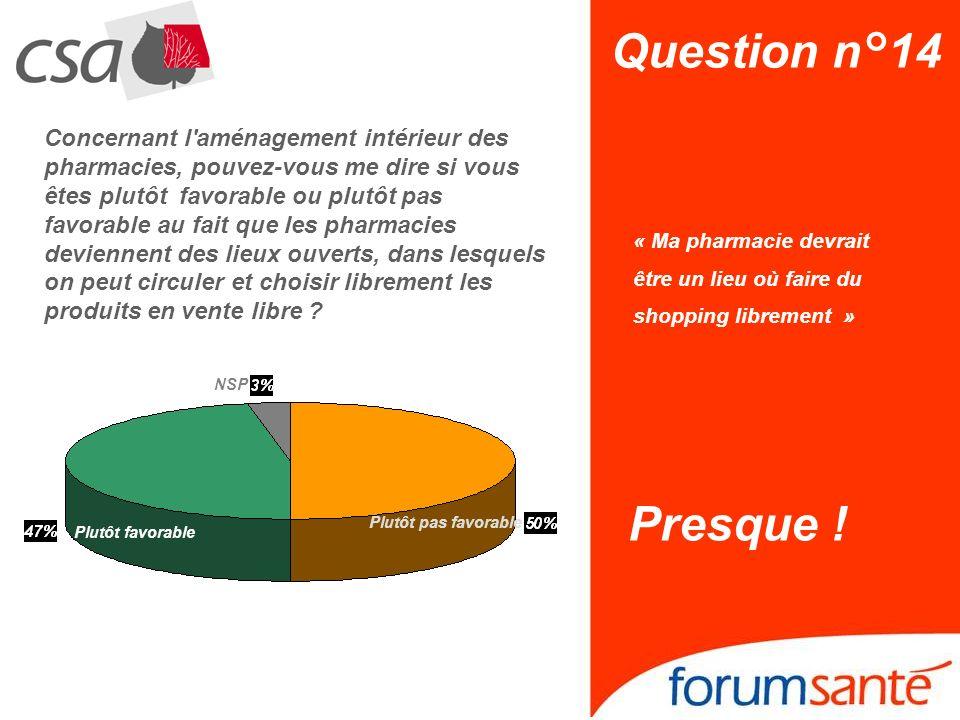 Question n°14 « Ma pharmacie devrait être un lieu où faire du shopping librement » Presque ! NSP Plutôt pas favorable Plutôt favorable Concernant l'am