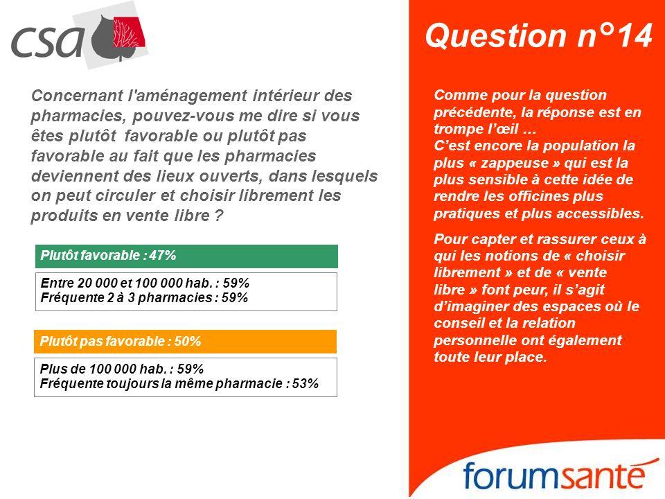 Question n°14 Plutôt favorable Concernant l'aménagement intérieur des pharmacies, pouvez-vous me dire si vous êtes plutôt favorable ou plutôt pas favo