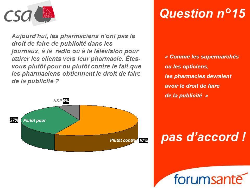 Question n°15 « Comme les supermarchés ou les opticiens, les pharmacies devraient avoir le droit de faire de la publicité » pas daccord ! NSP Plutôt c