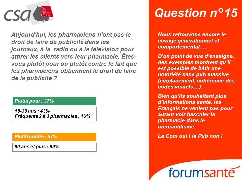 Question n°15 Plutôt pour Aujourd hui, les pharmaciens n ont pas le droit de faire de publicité dans les journaux, à la radio ou à la télévision pour attirer les clients vers leur pharmacie.