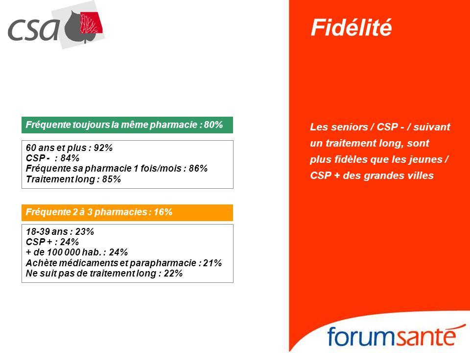 18-39 ans : 23% CSP + : 24% + de 100 000 hab.