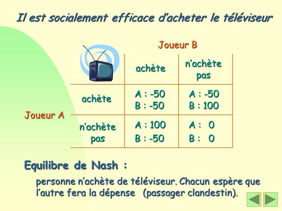 Il est socialement efficace dacheter le téléviseur Equilibre de Nash : Joueur A Joueur B achète nachète pas achète A : -50 A : 100 A : -50 A : 0 perso