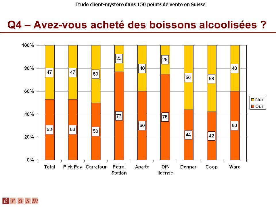 Etude client-mystère dans 150 points de vente en Suisse Q4 – Avez-vous acheté des boissons alcoolisées ?