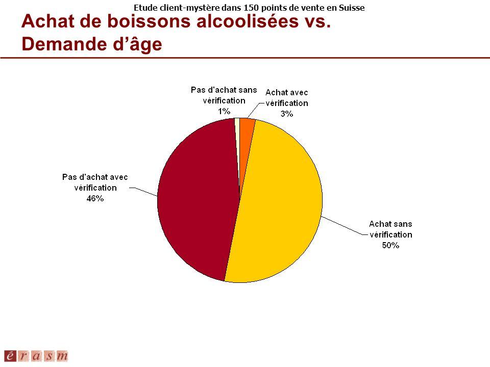Etude client-mystère dans 150 points de vente en Suisse Achat de boissons alcoolisées vs. Demande dâge