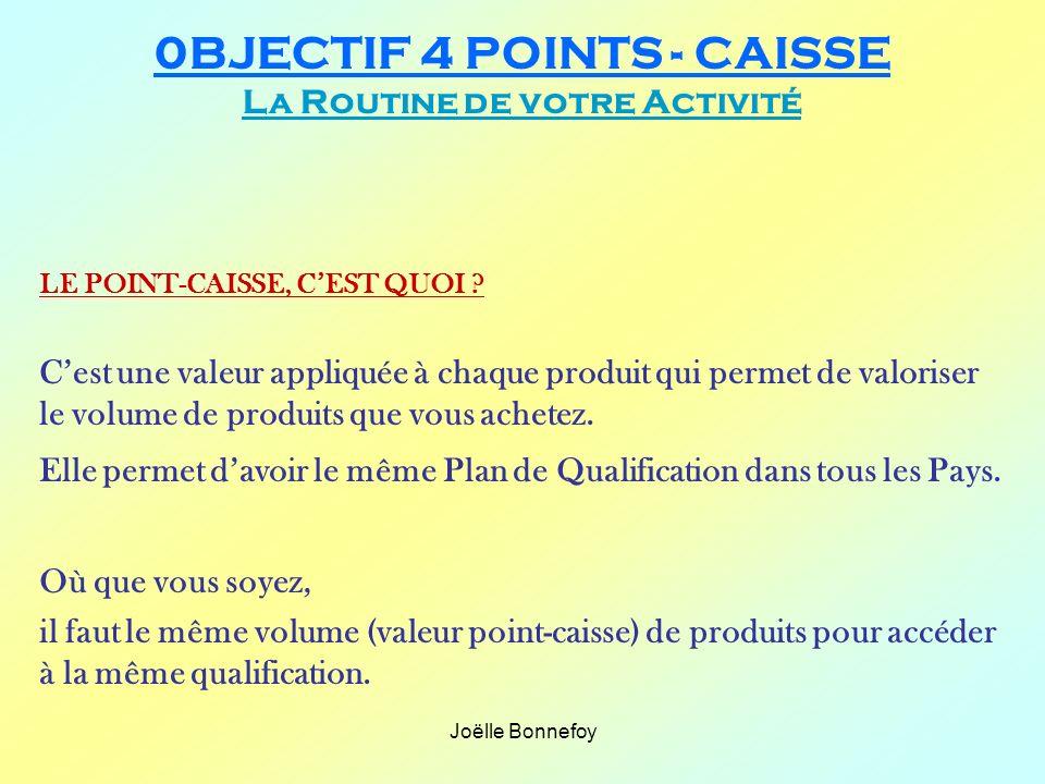 Joëlle Bonnefoy 0BJECTIF 4 POINTS - CAISSE La Routine de votre Activité LE POINT-CAISSE, CEST QUOI ? Cest une valeur appliquée à chaque produit qui pe