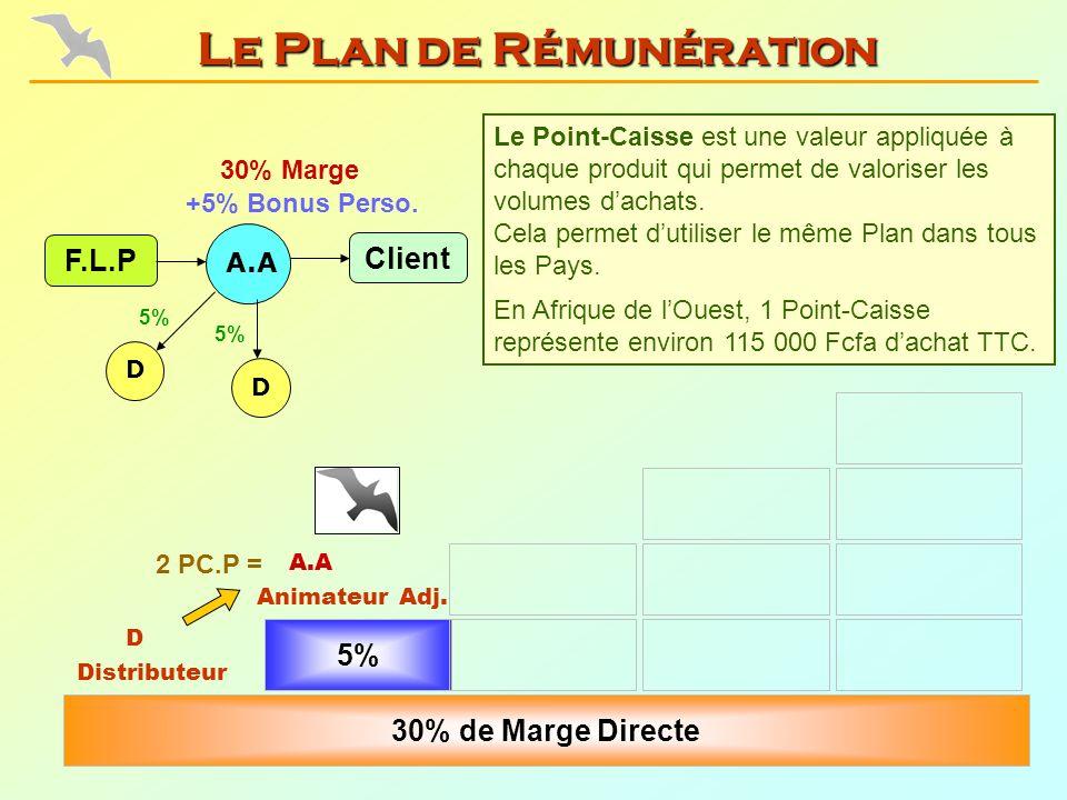 Le Plan de Rémunération 5% Animateur Adj. 30% de Marge Directe Distributeur 2 PC.P = 30% Marge F.L.P +5% Bonus Perso. A.A Client D 5% Le Point-Caisse