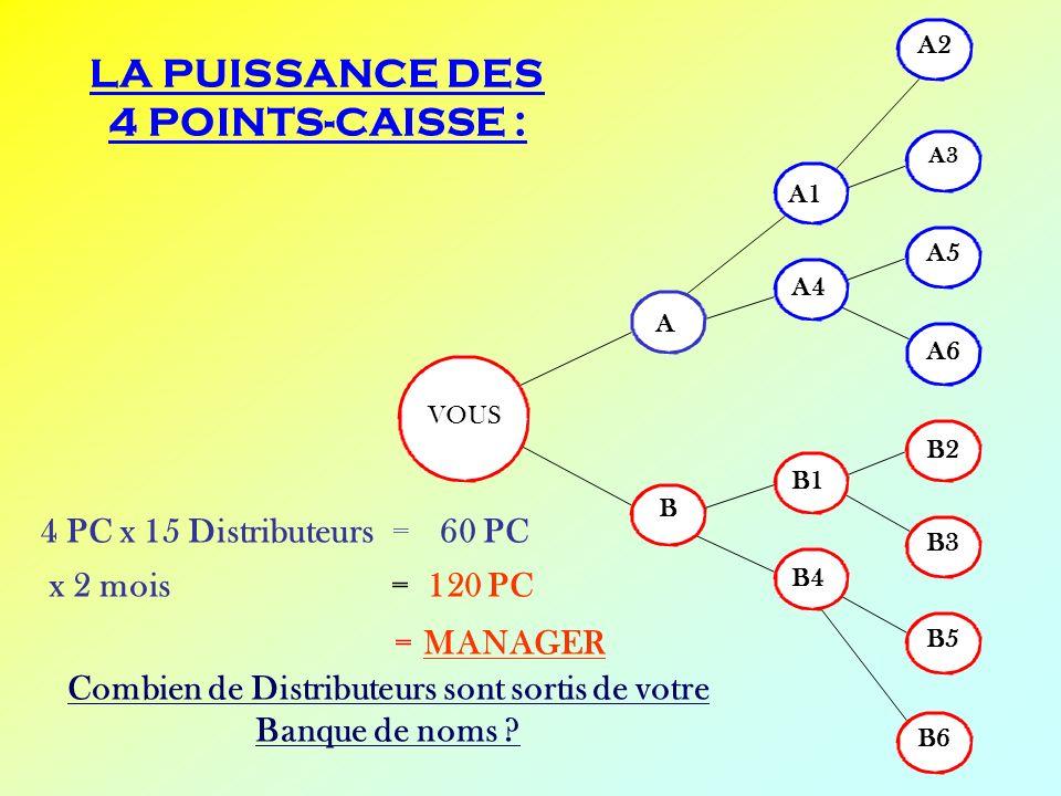 LA PUISSANCE DES 4 POINTS-CAISSE : VOUS B5 B B4 B1 A4 B3 B2 A6 A5 A3 A2 B6 A1 A 4 PC x 15 Distributeurs = 60 PC x 2 mois = 120 PC = MANAGER Combien de
