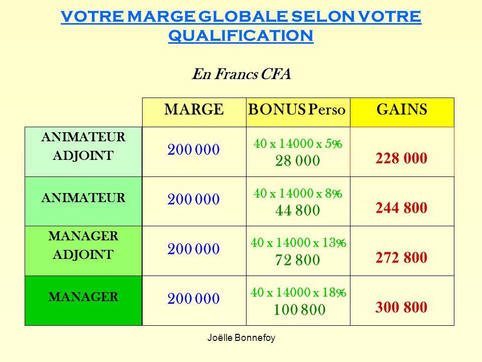 Joëlle Bonnefoy En Francs CFA VOTRE MARGE GLOBALE SELON VOTRE QUALIFICATION En Francs CFA MARGEBONUS Perso 200 000 GAINS 200 000 40 x 14000 x 5% 28 00