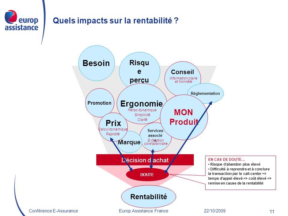 Europ Assistance France 22/10/2009Conférence E-Assurance 11 Quels impacts sur la rentabilité ? Besoin Conseil Risqu e perçu Promotion Services associé