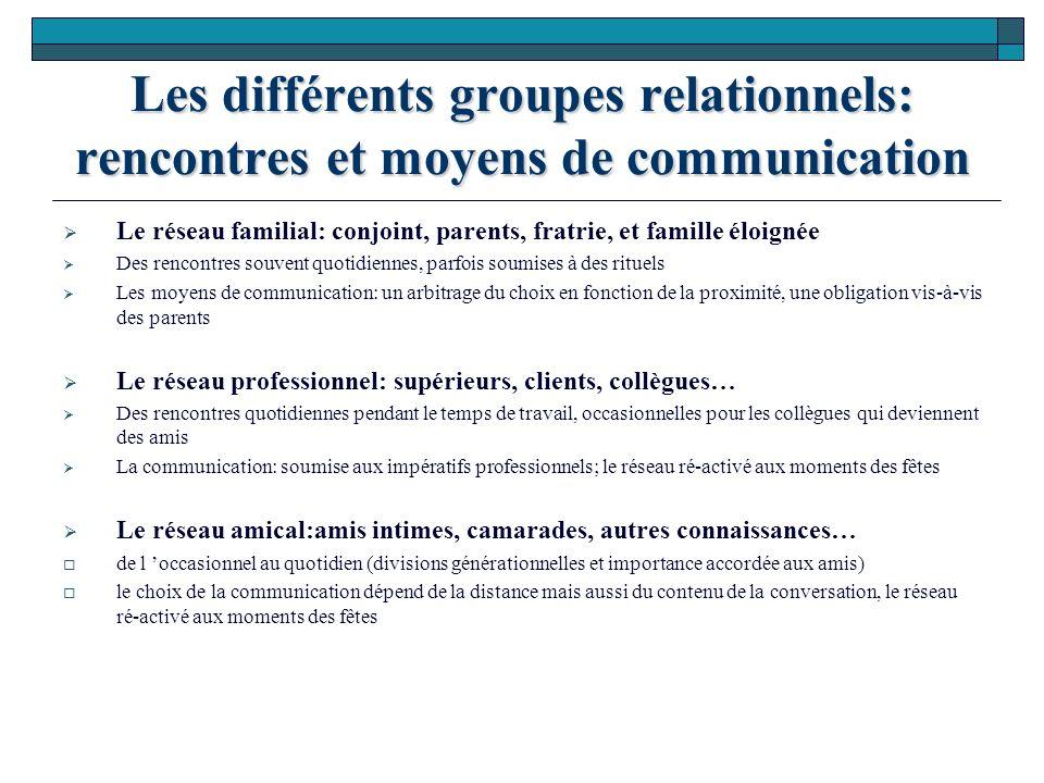 Les différents groupes relationnels: rencontres et moyens de communication Le réseau familial: conjoint, parents, fratrie, et famille éloignée Des ren
