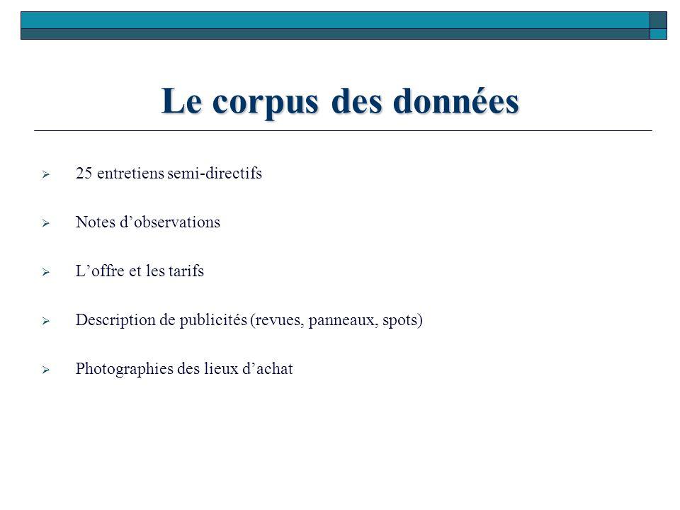 Le corpus des données 25 entretiens semi-directifs Notes dobservations Loffre et les tarifs Description de publicités (revues, panneaux, spots) Photog