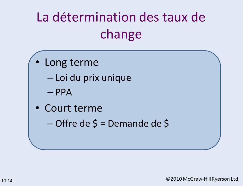 La détermination des taux de change Long terme – Loi du prix unique – PPA Court terme – Offre de $ = Demande de $ 10-14 ©2010 McGraw-Hill Ryerson Ltd.