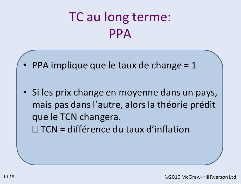 TC au long terme: PPA PPA implique que le taux de change = 1 Si les prix change en moyenne dans un pays, mais pas dans lautre, alors la théorie prédit
