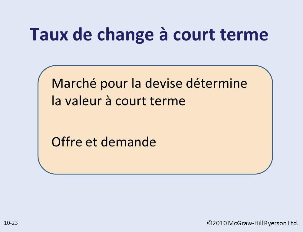 Taux de change à court terme Marché pour la devise détermine la valeur à court terme Offre et demande 10-23 ©2010 McGraw-Hill Ryerson Ltd.
