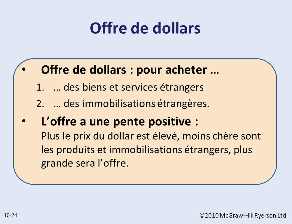 Offre de dollars Offre de dollars : pour acheter … 1. … des biens et services étrangers 2. … des immobilisations étrangères. Loffre a une pente positi