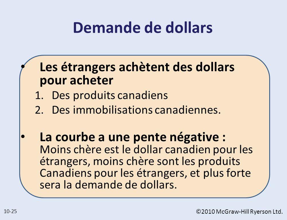 Demande de dollars Les étrangers achètent des dollars pour acheter 1. Des produits canadiens 2. Des immobilisations canadiennes. La courbe a une pente