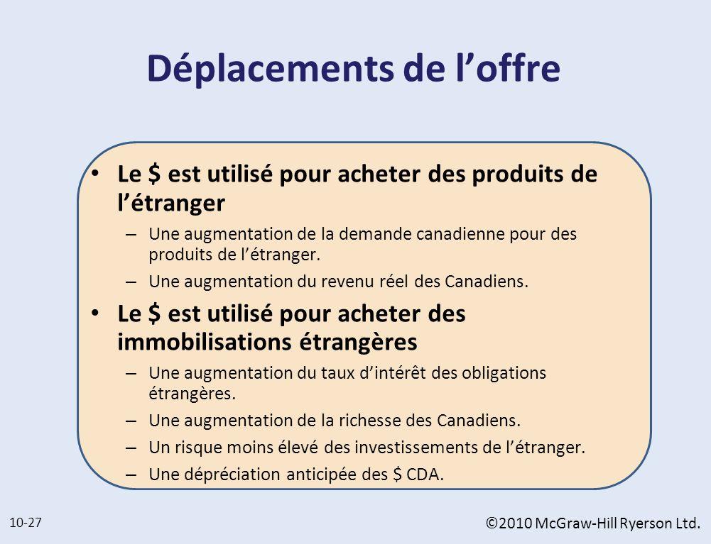 Déplacements de loffre Le $ est utilisé pour acheter des produits de létranger – Une augmentation de la demande canadienne pour des produits de létran
