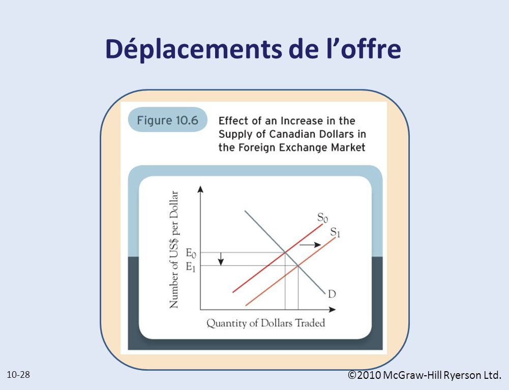 Déplacements de loffre 10-28 ©2010 McGraw-Hill Ryerson Ltd.