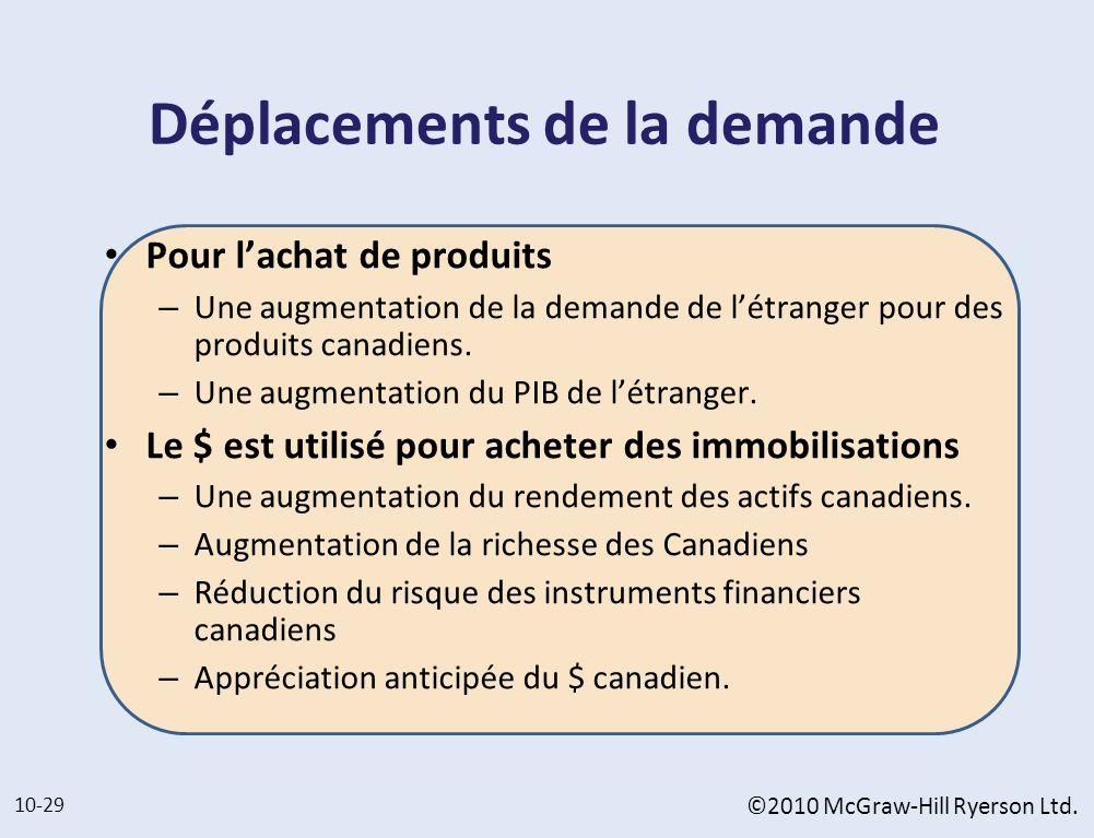Déplacements de la demande Pour lachat de produits – Une augmentation de la demande de létranger pour des produits canadiens. – Une augmentation du PI